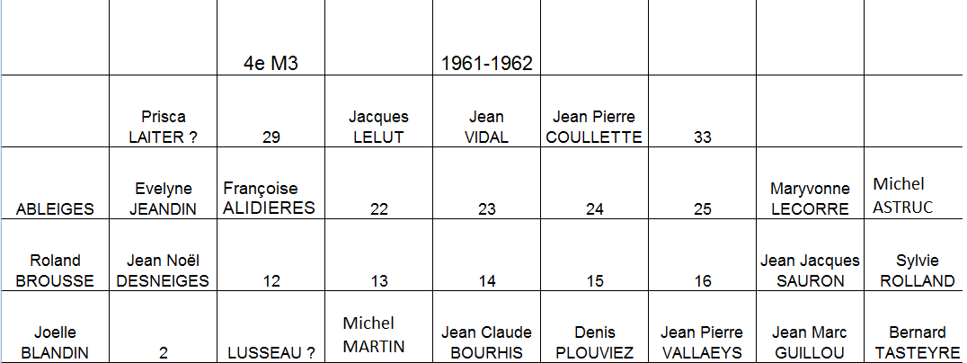 Liste de 4M3 - 1961-62